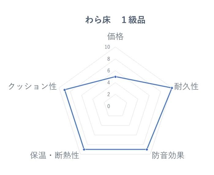わら床1級 レーダーチャート