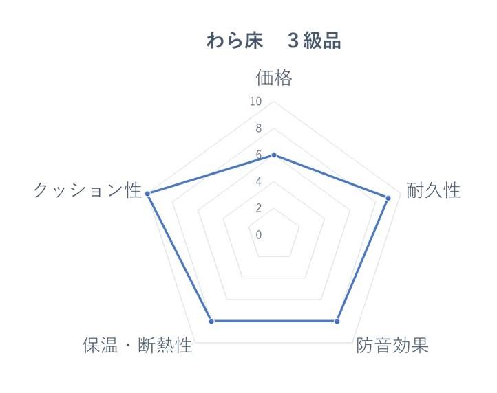 わら床3級 レーダーチャート