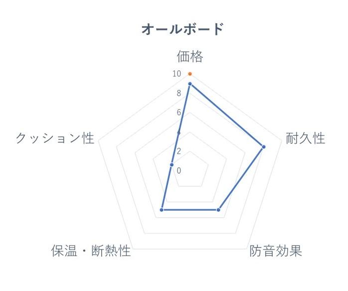 オールボード レーダーチャート