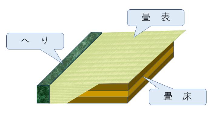 佐久間畳店 畳の構造